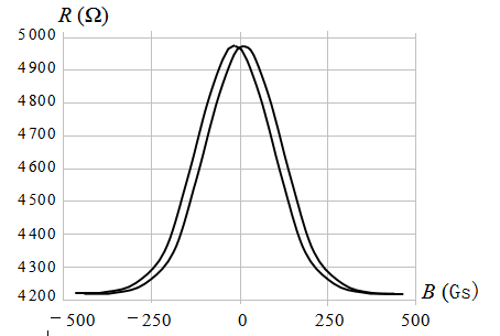 FIG. 5 characteristic curve of GMR.png