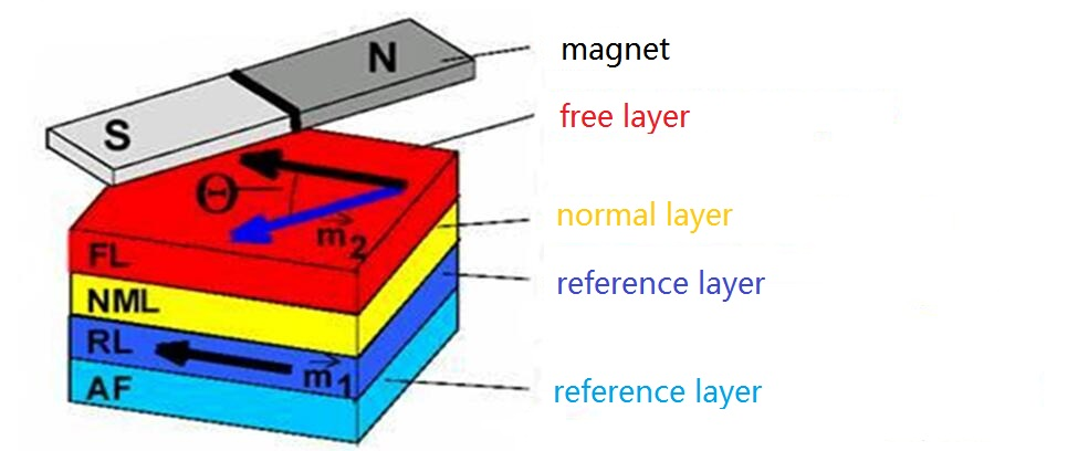 FIG. 6 The Layer Structure of the GMR.jpg