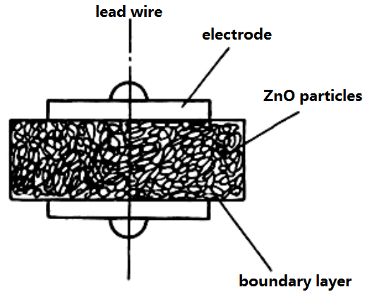 Fig. 2  the internal structure of varistor.png